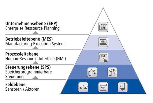 Hierarchische Kommunikationsstruktur